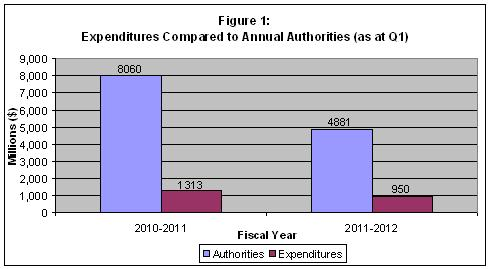 Figure 1 - Bar graph of Expenditures Compared to Annual Authorities (as at Quarter 1)