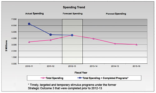 Figure 3: Departmental Spending Trend