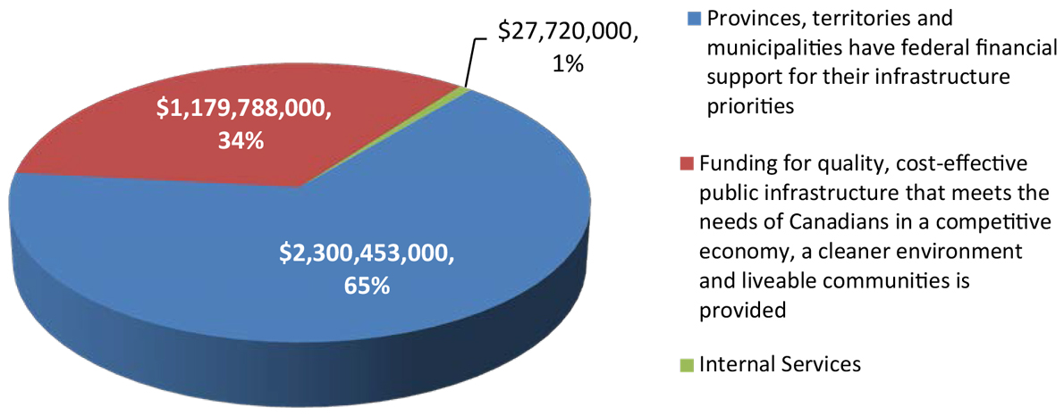 Pie chart of Expenses by Strategic Outcome