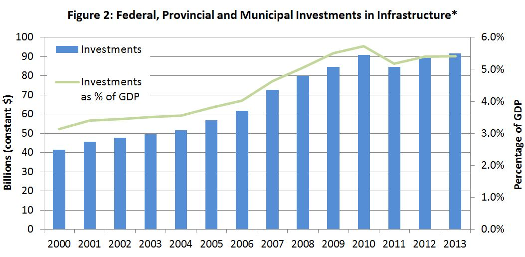 Figure 2: Federal, Provincial and Municipal Investments in Infrastructure