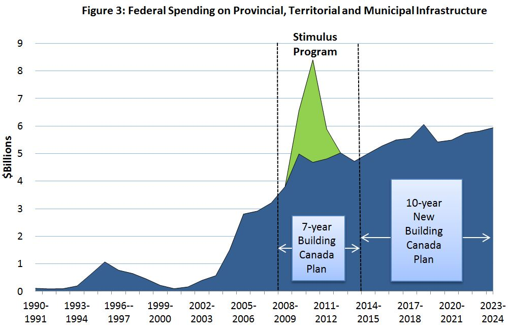 Figure 3: Federal, Provincial and Municipal Investments in Infrastructure