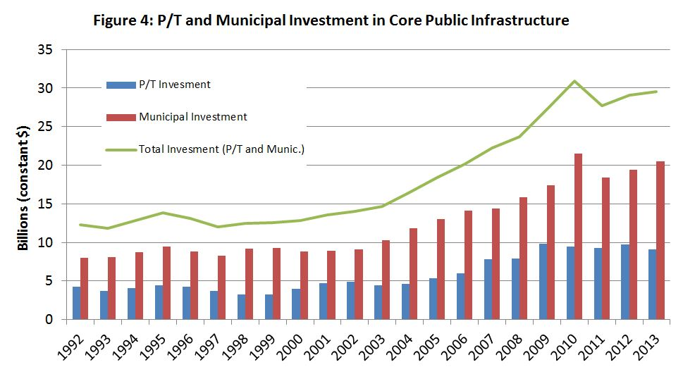Figure 4: P/T and Municipal Investment in Core Public Infrastructure