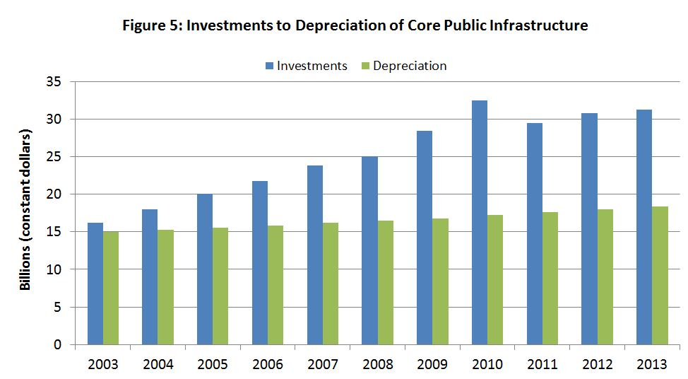 Figure 5: Investments to Depreciation of Core Public Infrastructure