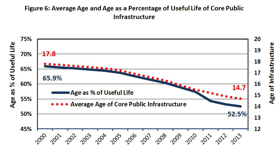 Figure 6: Average Age and Age as Percentage of Useful Life of Core Public Infrastructure