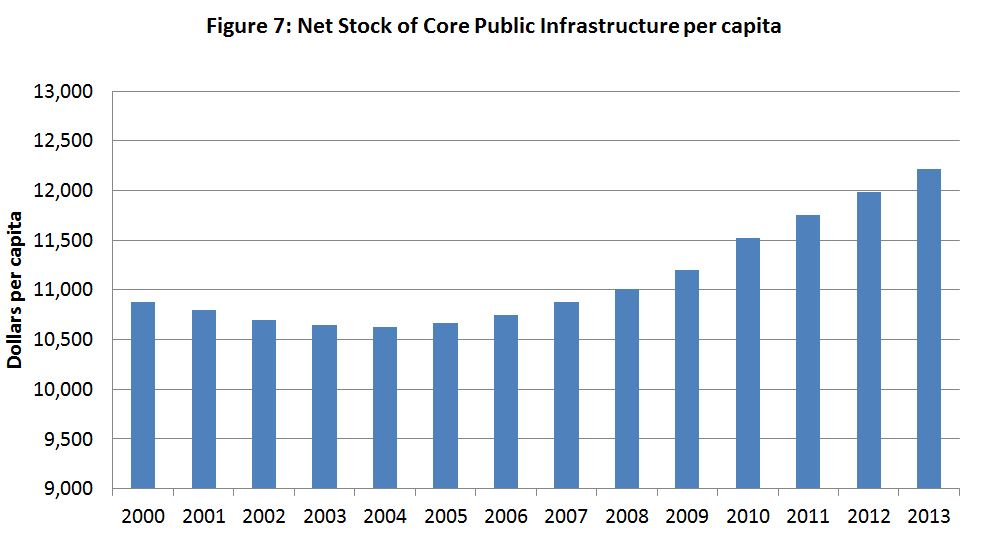 Figure 7: Net Stock of Core Public Infrastructure per capita