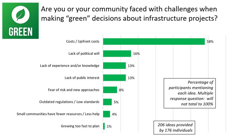 Figure 15: Responses for <em>Are you or your community faced with challenges when making green decisions about infrastructure projects</em>