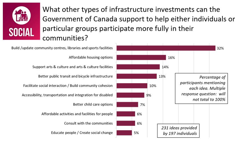 Figure 29: Responses for <em>What other types of infrastructure investments can the Government of Canada support to help either individuals or particular groups participate more fully in their communities?</em>
