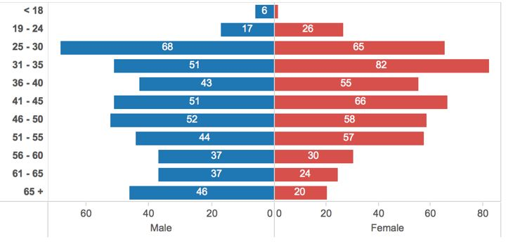 Figure 4: Participants by Gender and Age Range