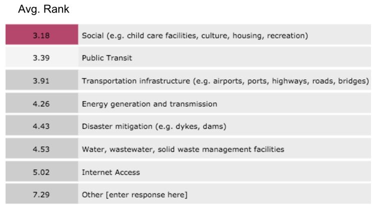 Average Rank for <em>What type of infrastructure is in the greatest need of attention in your community?</em>