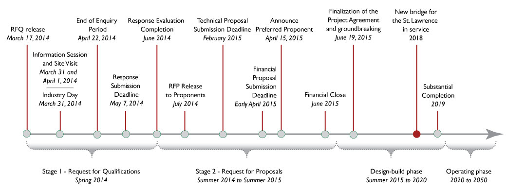 Graphic of the project timeline