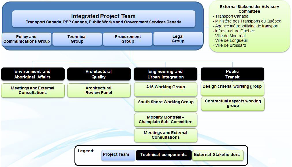 Chart depicting project governance