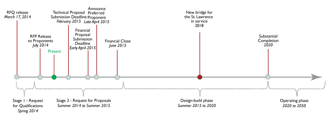 Infrastructure Canada - New Bridge for the St. Lawrence ...