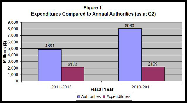Figure 1 - Bar graph of Expenditures Compared to Annual Authorities (as at Quarter 2)