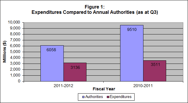 Figure 1 - Bar graph of Expenditures Compared to Annual Authorities (as at Quarter 3)