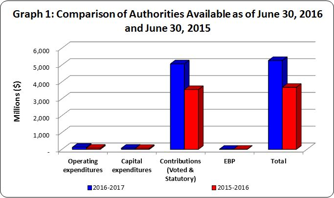 Graph 1 - Bar graph of comparison of authorities available for use as of June 30, 2016 and June 30, 2015