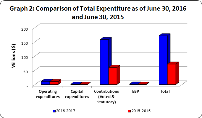 Graph 2 - Bar graph of comparison of authorities available for use as of June 30, 2016 and June 30, 2015