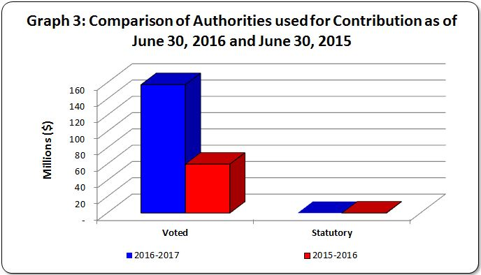 Graph 3 - Bar graph of comparison of authorities used for contributions (Voted and Statutory) as of June 30, 2016 and June 30, 2015