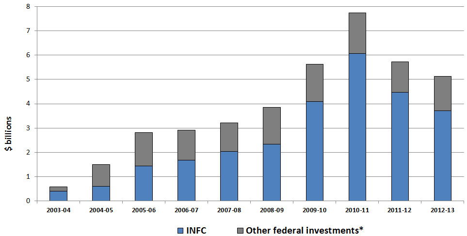 Figure 1: Federal Support for Provincial, Territorial and Municipal Infrastructure