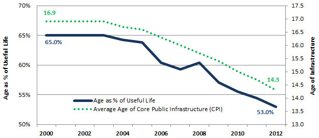 Figure 4: Average Age and Age as a Percentage of Useful Life of Core Public Infrastructure