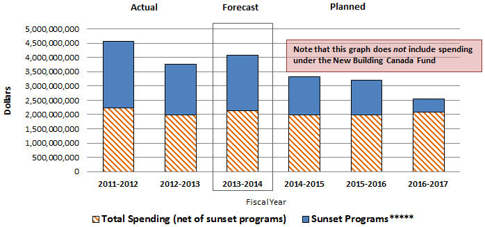 Figure 5: Departmental Spending Trend