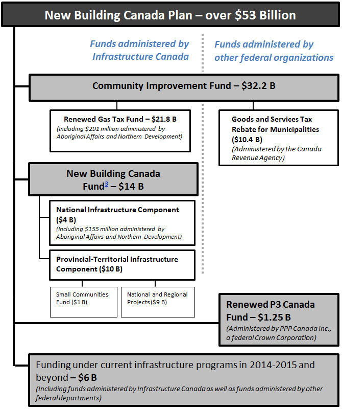 Figure outlining funding under the New Building Canada Plan