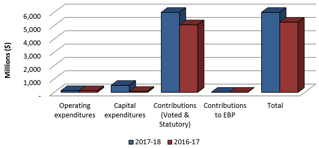 Graph 1: Comparison of Authorities Available as of June 30, 2016 and June 30, 2017.