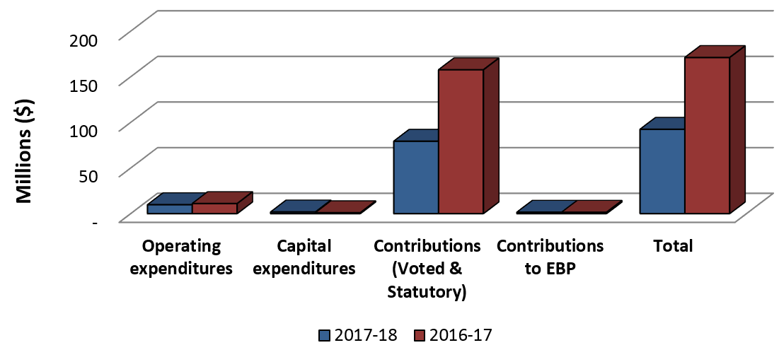 Graph 2: Comparison of Total Expenditures as of June 30, 2016 and June 30, 2017.