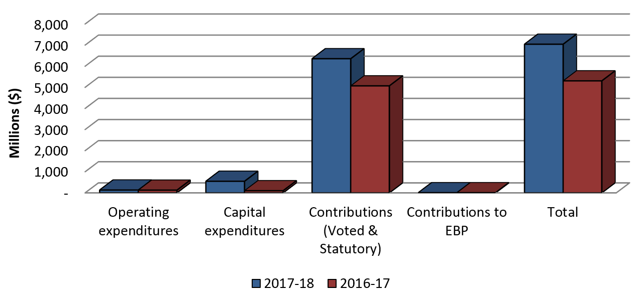 Graph 1: Comparison of Authorities Available as at September 30, 2017 and September 30, 2016.