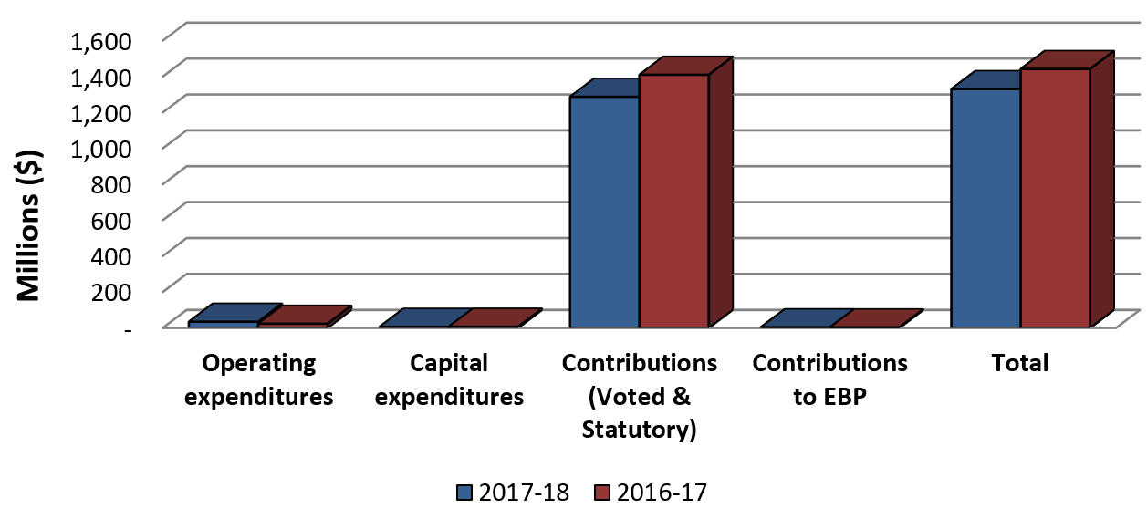 Graph 2: Comparison of Total Expenditure as of September 30, 2017 and September 30, 2016.
