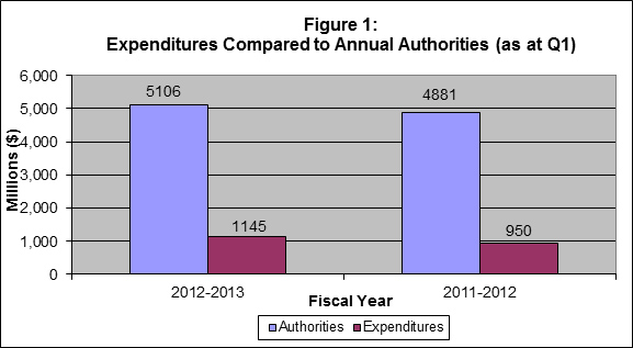 Figure 1 - Bar graph of Expenditures Compared to Annual Authorities (as at Q1)