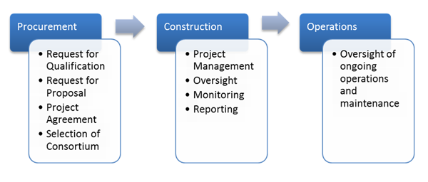 This figure depicts the three distinct phases of the New Bridge for the St. Lawrence Corridor Project, namely the procurement, construction and operations phases.  Also included in this figure are the key project activities that occurred in each phase.