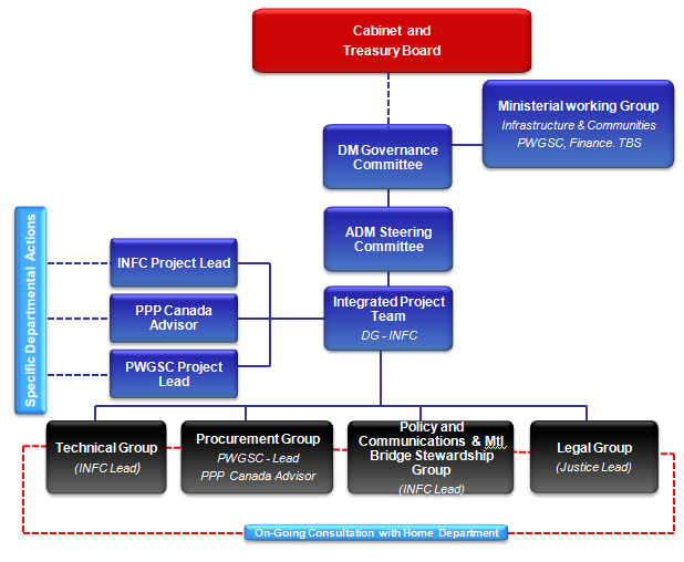 Annex A illustrates the governance structure established to support implementation of the New Bridge for the St. Lawrence Corridor Project.  The governance structure for this Project was comprised mainly of a Ministerial Working Group, a Deputy Minister Governance Committee, an Assistant Deputy Minister Steering Committee, and an Integrated Project Team supported by various sub-working groups.