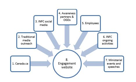 Figure 1: Seven Elements Used to Drive Traffic to the Infrastructure Canada Public Engagement Website