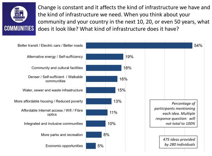 Figure 10: Responses for <em>Change is constant and it affects the kind of infrastructure we have and the kind of infrastructure we need. When you think about your community and your country in the next 10, 20, or even 50 years, what does it look like? What kind of infrastructure does it have?</em>
