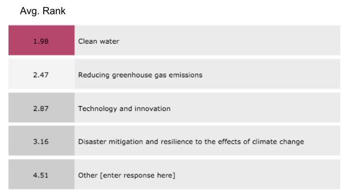 "Figure 14: Responses for <em>What should be most important to the Government of Canada when investing in ""green"" infrastructure?</em>"
