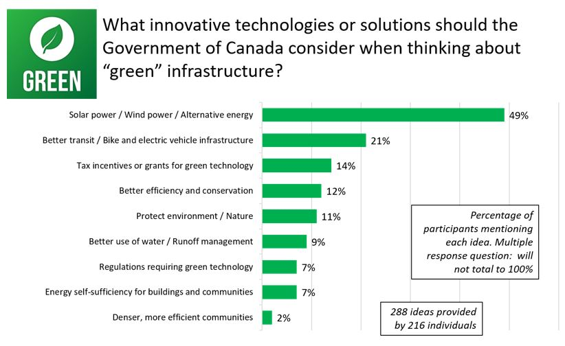 Figure 16: Responses for <em>What innovative technologies or solutions should the Government of Canada consider when thinking about green infrastructure</em>