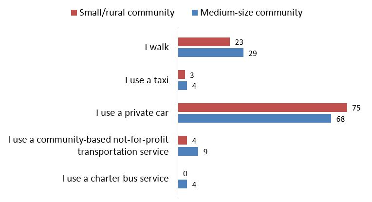 Figure 22: Responses for <em>If your community is not currently served by transit, which of the following statements most accurately describes your primary mode of transportation? (Segmented)</em>