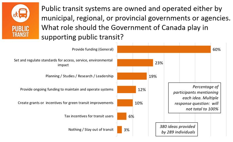 Figure 24: Responses for <em>Public transit systems are owned and operated either by municipal, regional, or provincial governments or agencies. What role should the Government of Canada play supporting public transit</em>