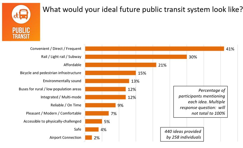 Figure 25: Responses for <em>What would your ideal future public transit system look like</em>