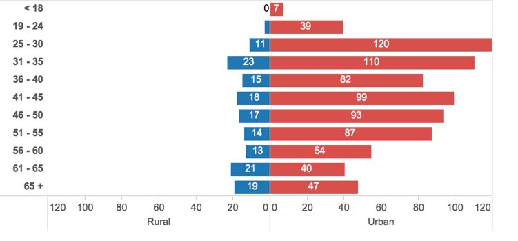 Figure 5: Rural vs. Urban Participants by Age Range
