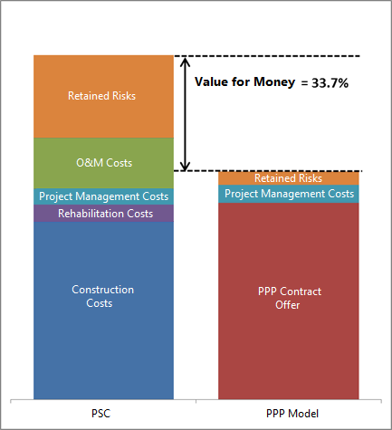 Infrastructure Canada - Value for Money Report: New Champlain ...