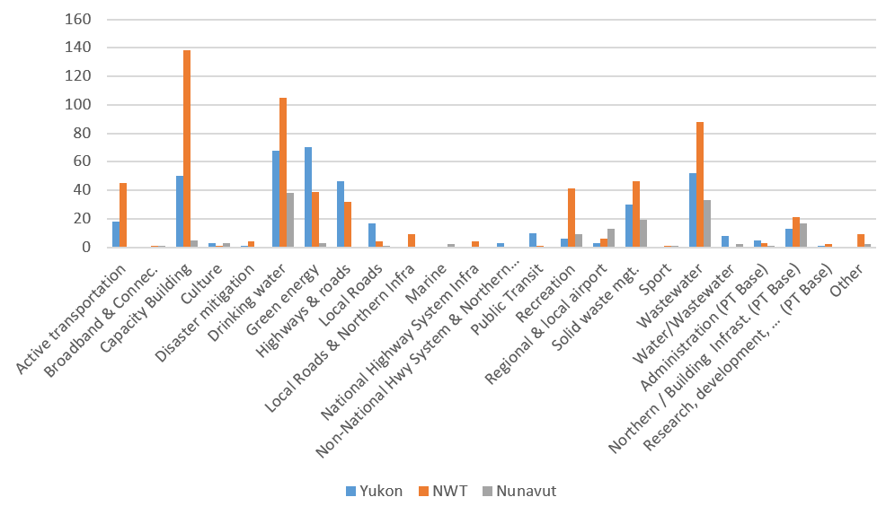 Figure 1 Number of projects funded in Territories by Category