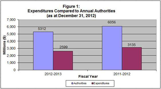 Figure 1 - Bar graph of Expenditures Compared to Annual Authorities (as at December 31st)