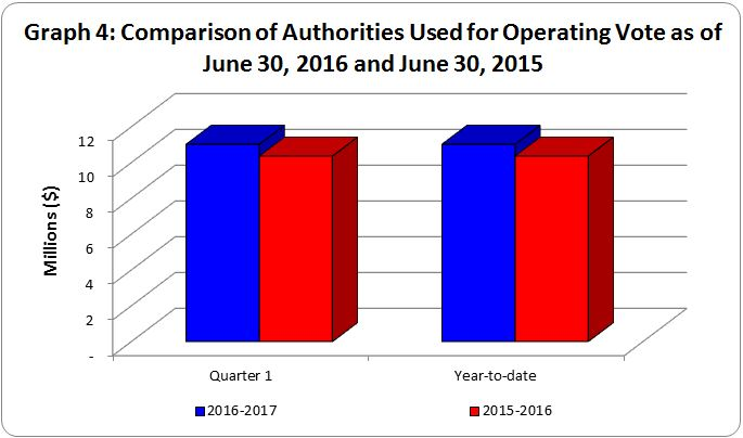 Graph 4 - Bar graph of comparison of authorities used for operating vote as of June 30, 2016 and June 30, 2015