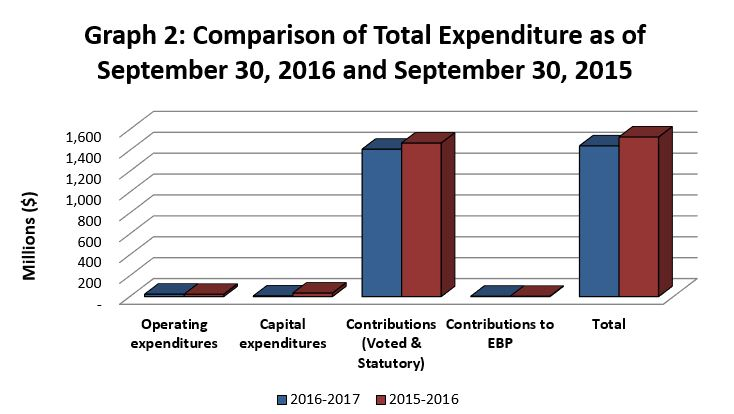 Graph 2 - Comparison of Total Expenditure as of September 30, 2016 and September 30, 2015
