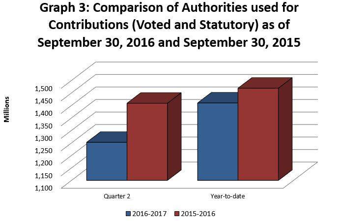 Graph 3 - Comparison of Authorities used for Contributions (Voted and Statutory) as of September 30, 2016 and September 30, 2015