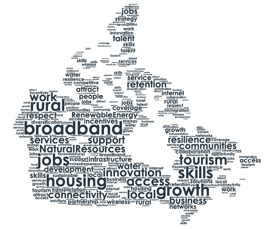 Rural Economic Development word cloud