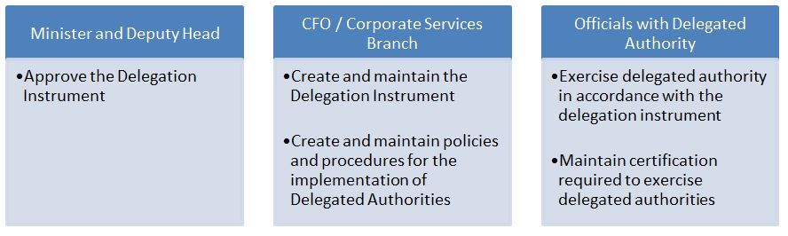 Diagram 1 provides an overview of Roles and Responsibilities within a department for the management of Delegated Authorities.