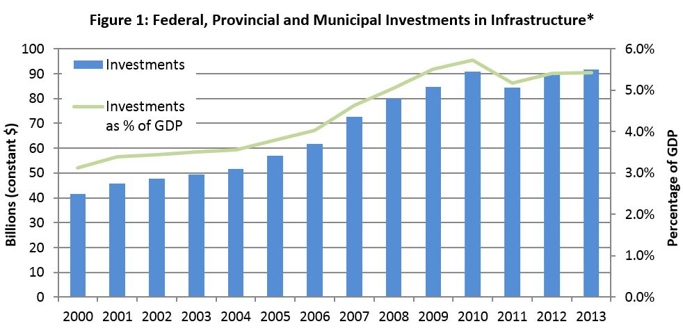 Figure 1: Federal, Provincial and Municipal Investments in Infrastructure