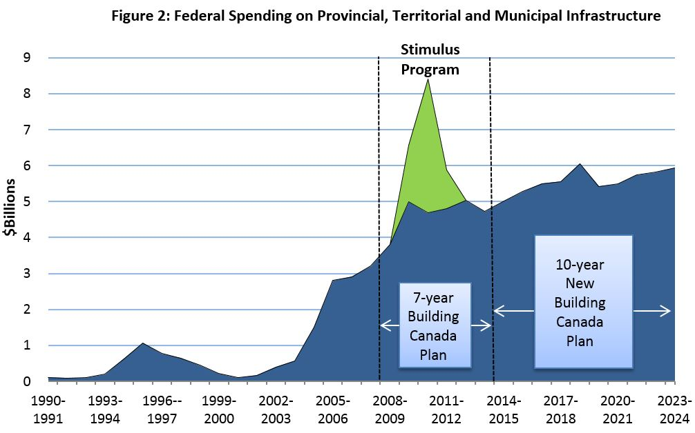Figure 2: Federal Spending on Provincial, Territorial and Municipal Infrastructure